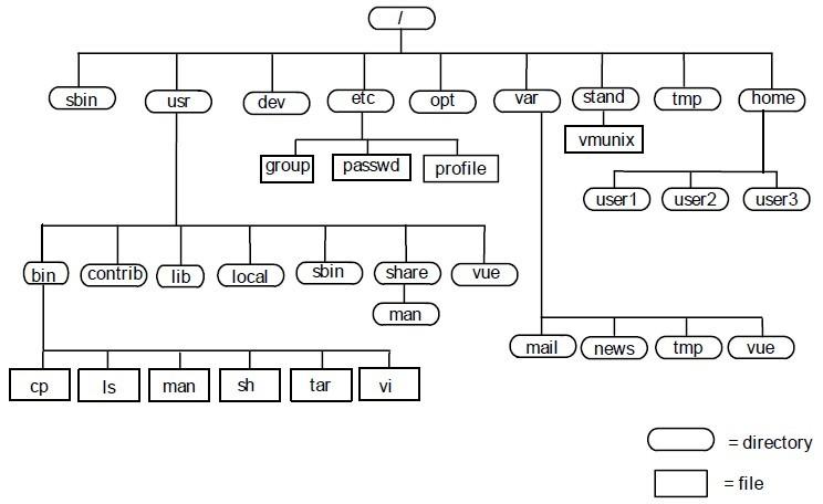 Linux文件系统结构.jpg