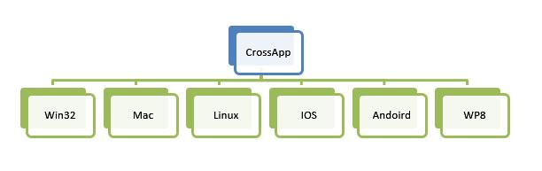 CrossApp