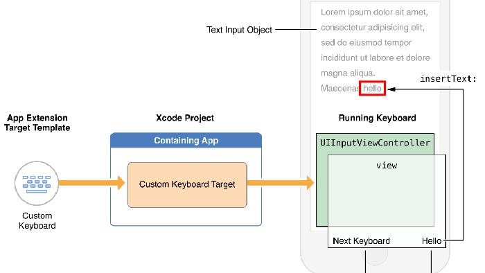 Make a Custom Keyboard in iOS 8 Using Swift