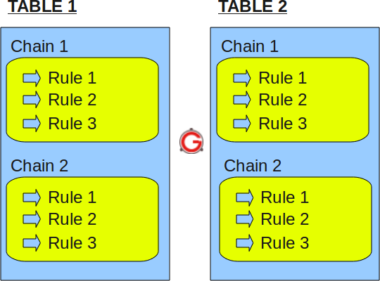 iptables-table-chain-rule-structure