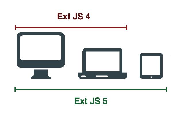 Ext JS 4 vs Ext JS 5 for Devices