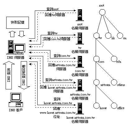 TCP/IP基础:DNS协议(图三)