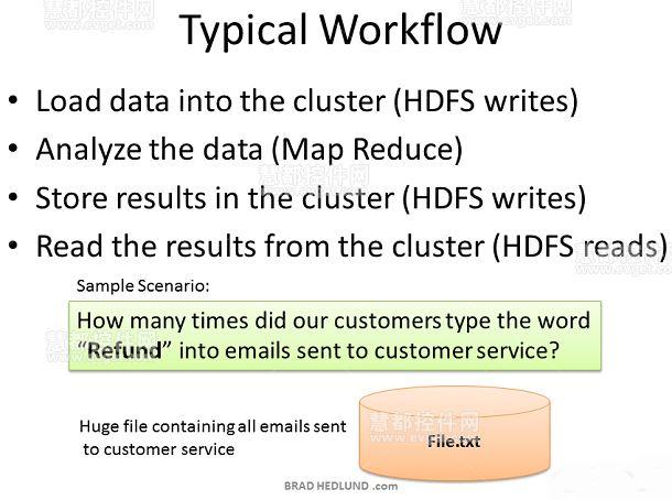 Hadoop集群,Hadoop教程