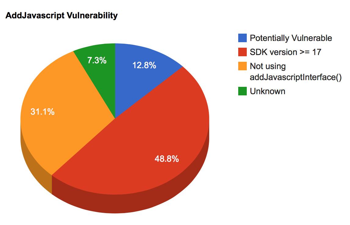 Breakdown of APKs using addJavascriptInterface()