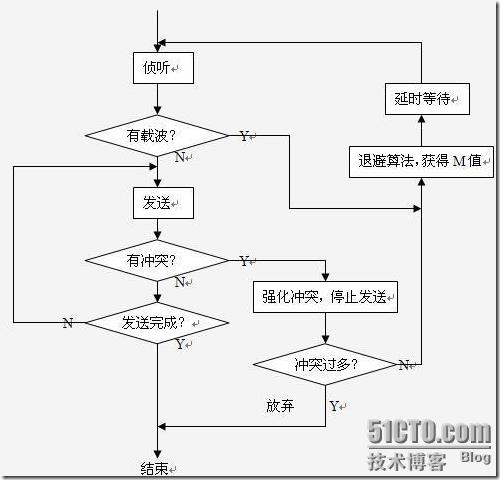 CCNA系列课程(4)交换技术
