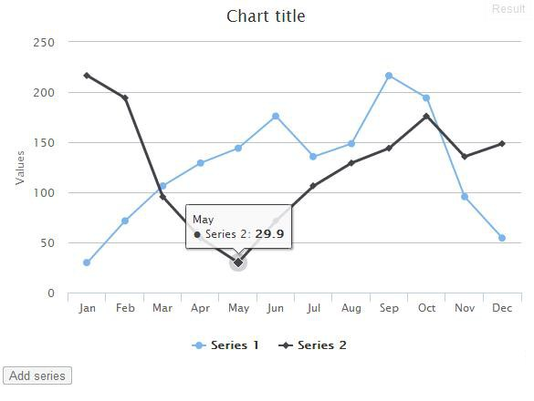 Highcharts使用教程(8):增加数列和点击
