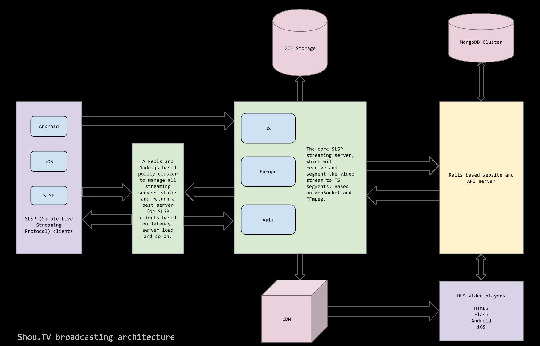 Shou TV 背后基于Node js 和WebSocket 的技术架构- OSCHINA