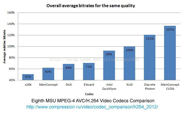 MSU 出品的 H.264 编码器比较 (2012.5)