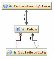 图 5. Table 相关的类图