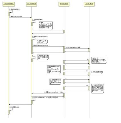 图 7. StorageService 服务启动时序图