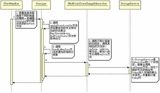 图 13. 新加入节点的时序图