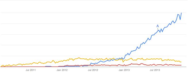JavaScript Framework trends