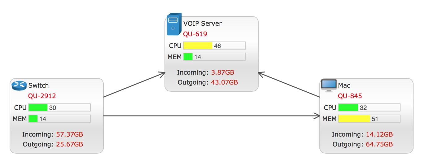 网络设备数据流信息展示