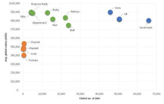 JavaScript程序员需求量很大