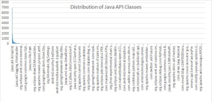 最最常用的 100 个 Java 类