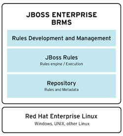 业务规则平台 JBoss BRMS