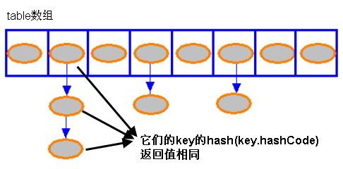 JDK源码笔记-java.util.HashMap