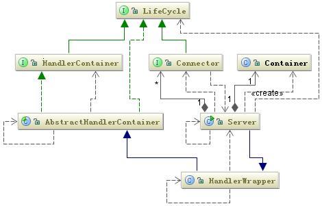 图 2. Jetty 的主要组件的类图