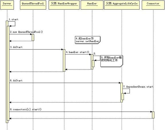 图 4. Jetty 的启动流程