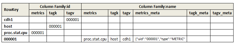 opentsdb-tsdb-uid-schema