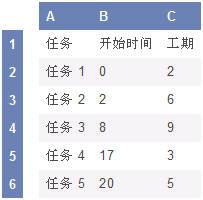 Excel 2007制作甘特图