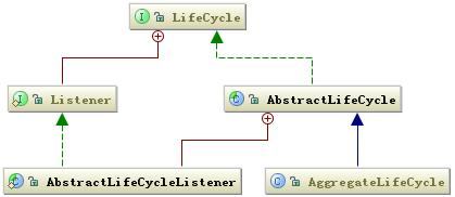 LifeCycle 的类关系图