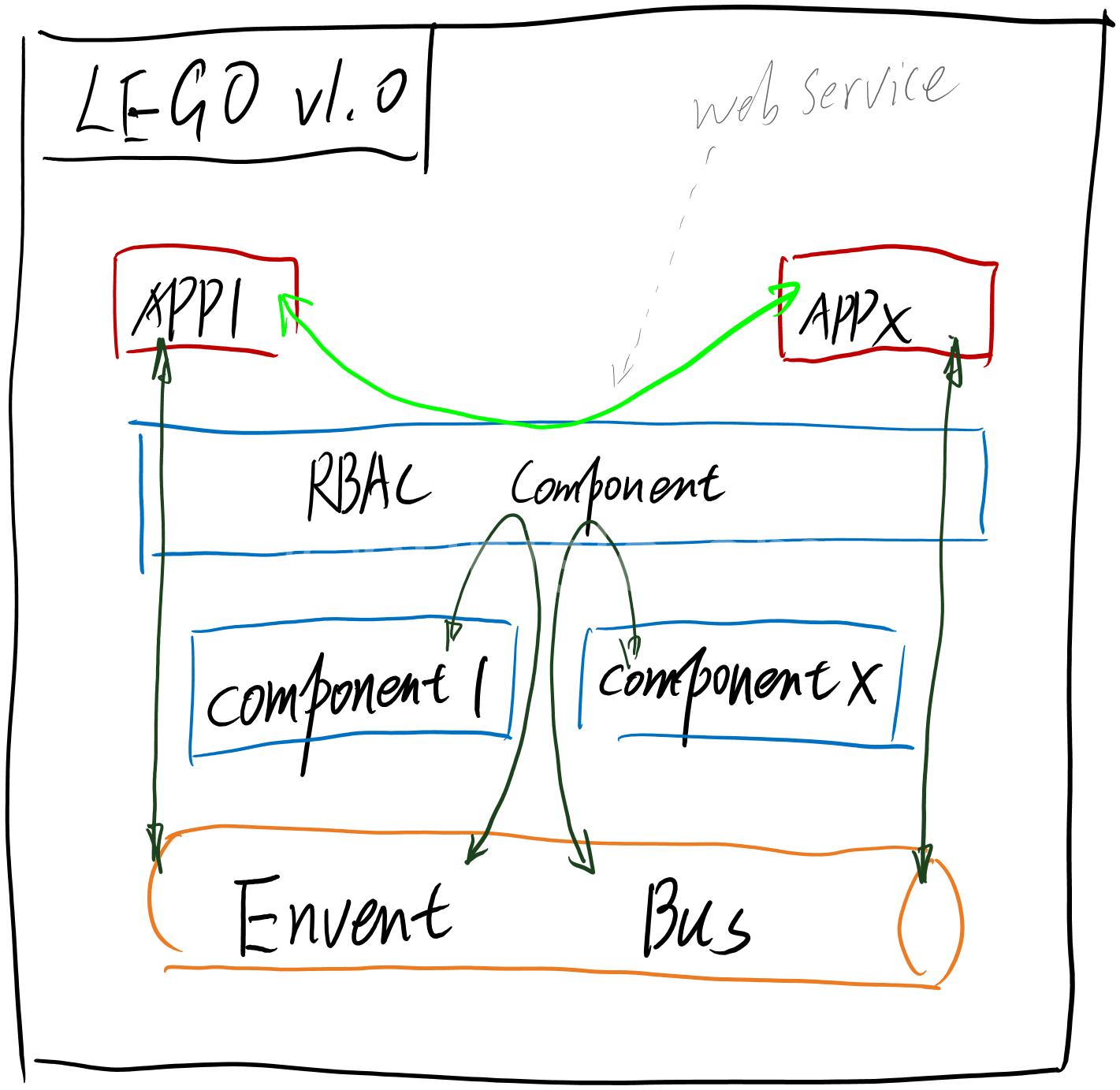 legov1.0