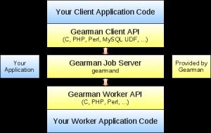 gearman初探(一、编译和安装)