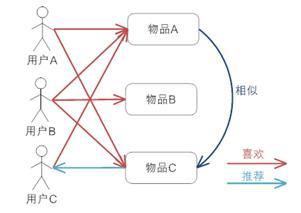 图 5. 基于项目的协同过滤推荐机制的基本原理