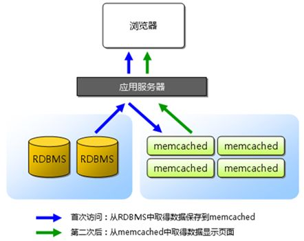 分布式缓存-Memcached