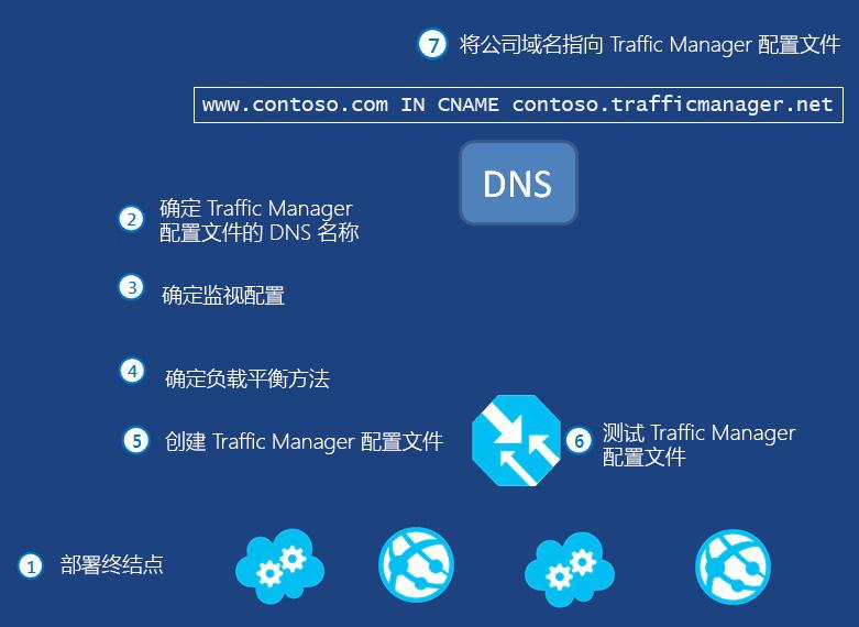 如何配置 Traffic Manager