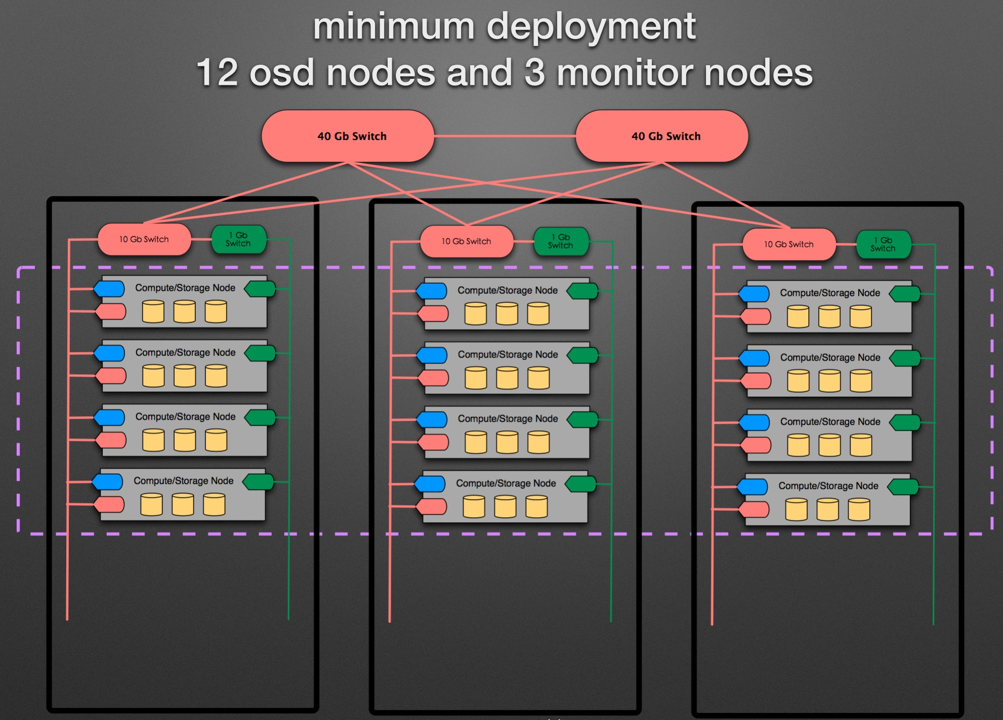 ss-minimum-deployment