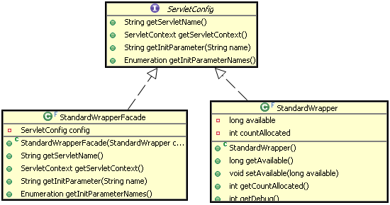 图 13. ServletConfig 与 StandardWrapperFacade、StandardWrapper 的关系