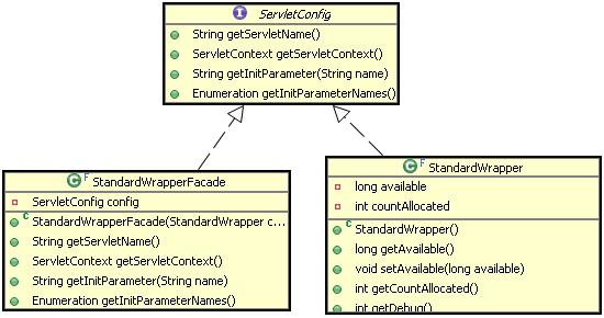图 13. ServletConfig 与 StandardWrapperFacade、StandardWrapper 的关系