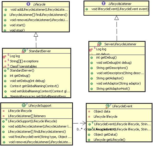 图 3. Lifecycle 的观察者模式结构图