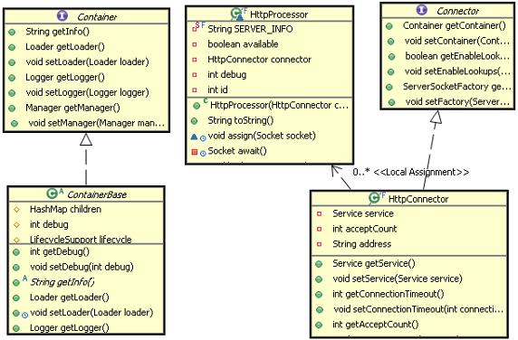 图 4. Tomcat 命令模式的结构图