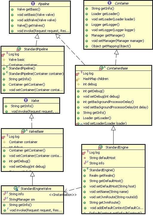 图 5. Tomcat 责任链模式的结构图