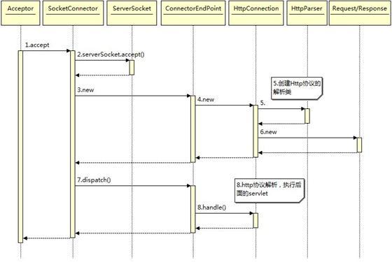 图 6. 处理连接时序图
