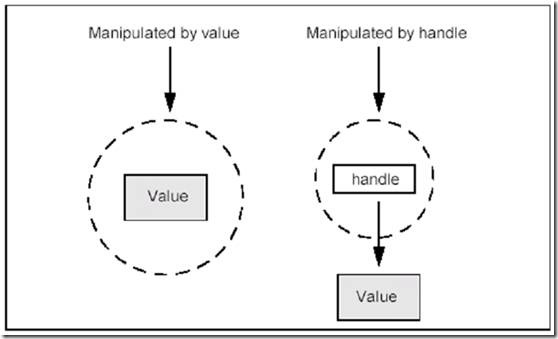 Manipulation of data types