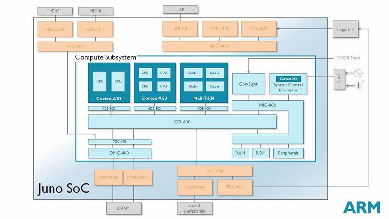 First AMD Opteron 64-bit ARM Developer Suite 02