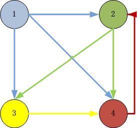 pagerank-sample