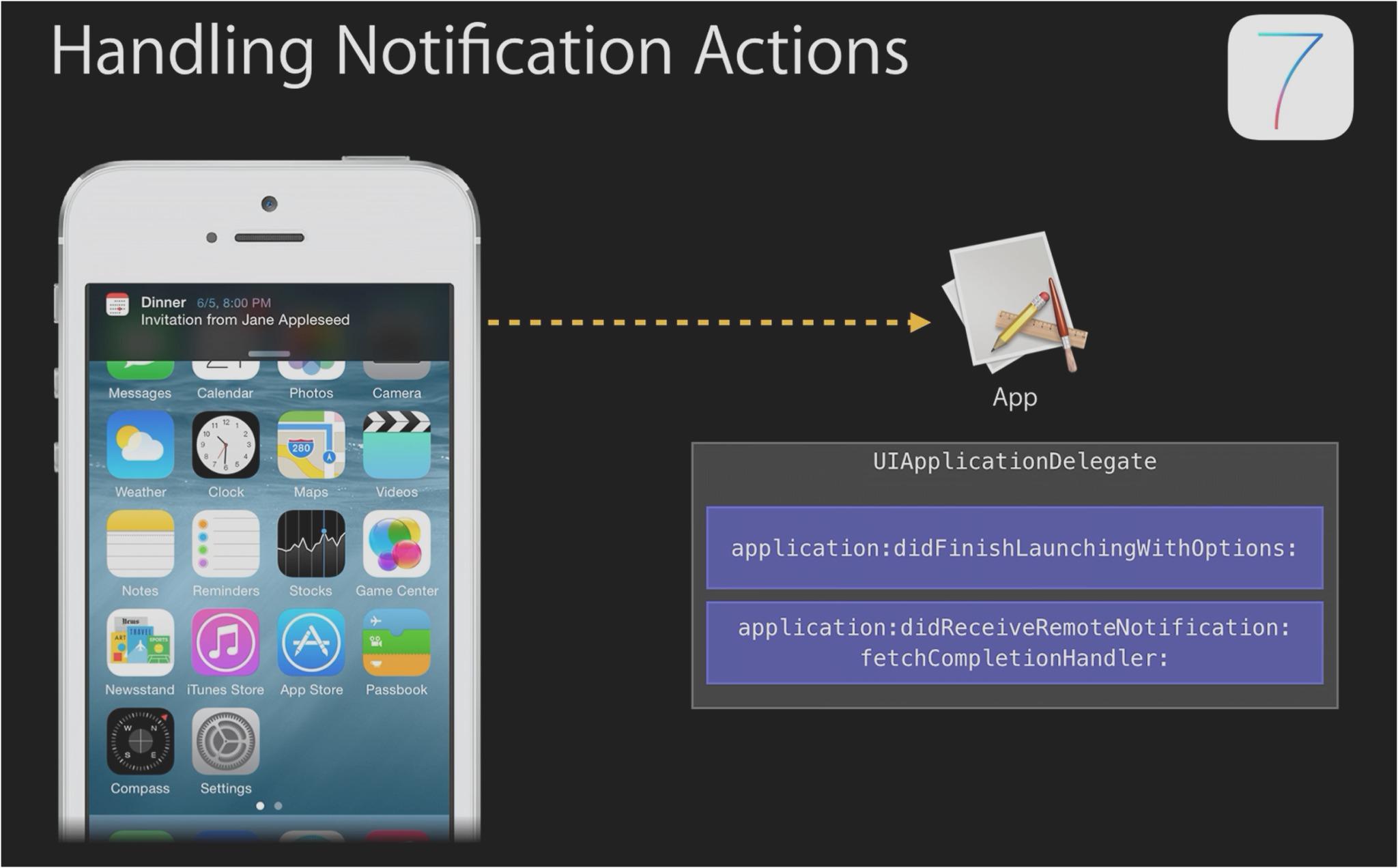 iOS6的通知代理方法