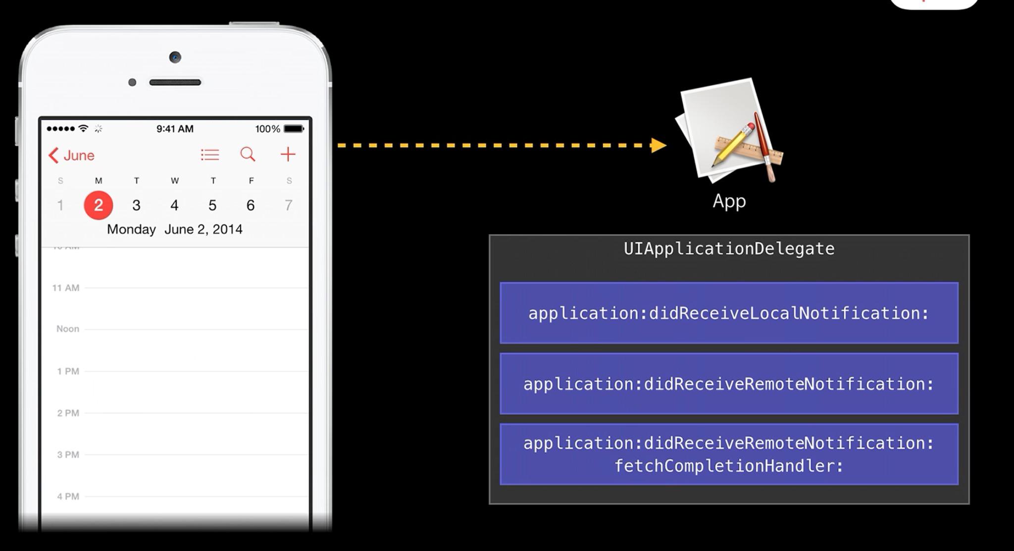 添加本地推送的通知代理方法
