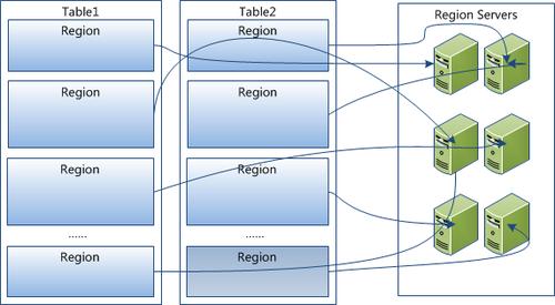 5 HRegion虽然是分布式存储的最小单元,但并不是存储的最小单元。