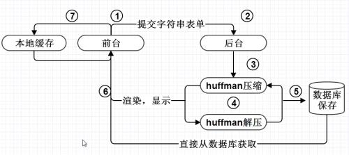 接下来是哈夫曼流程图