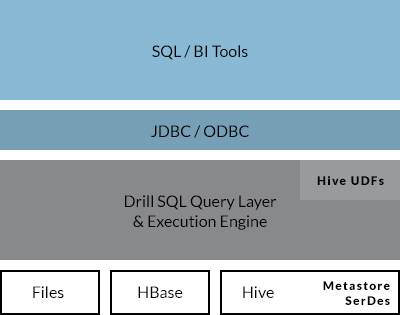 Compatibility with existing SQL environments and Apache Hive deployments