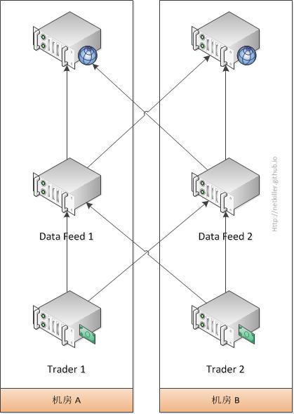 数据源灾备解决方案