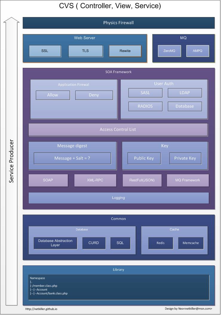 CVS开发框架