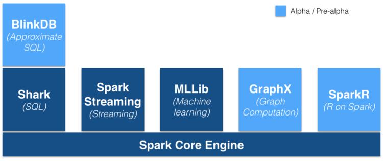 为什么学习Spark? - mmicky - mmicky 的博客