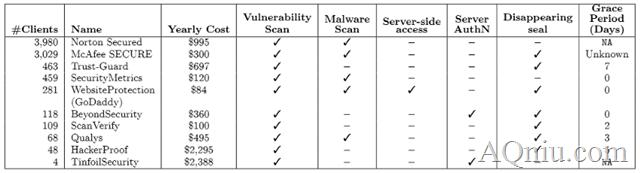 网站安全认证服务对比